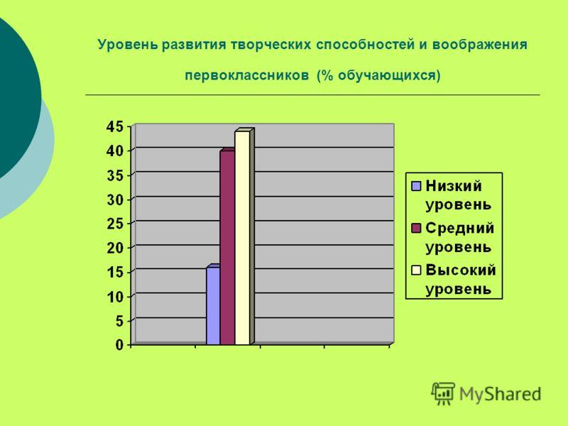 Уровень развития творческих способностей и воображения первоклассников (% обучающихся)