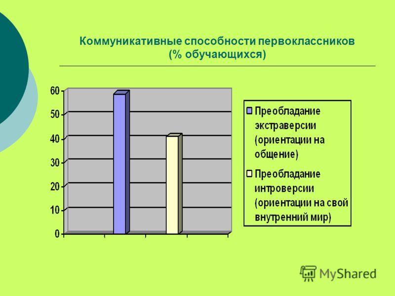 Коммуникативные способности первоклассников (% обучающихся)
