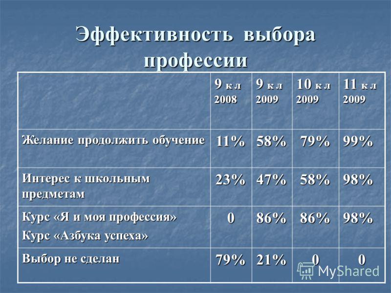 Эффективность выбора профессии 9 к л 2008 9 к л 2009 10 к л 2009 11 к л 2009 Желание продолжить обучение 11%58%79%99% Интерес к школьным предметам 23%47%58%98% Курс «Я и моя профессия» Курс «Азбука успеха» 086%86%98% Выбор не сделан 79%21%00