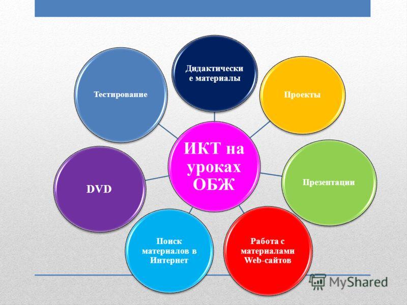 ИКТ на уроках ОБЖ Дидактически е материалы Проекты Презентации Работа с материалами Web-сайтов Поиск материалов в Интернет DVD Тестирование