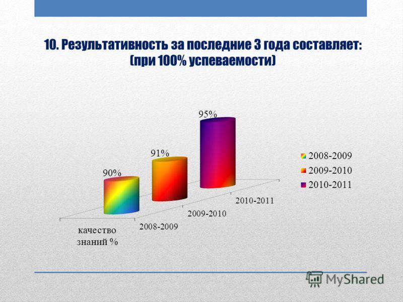 10. Результативность за последние 3 года составляет: (при 100% успеваемости)