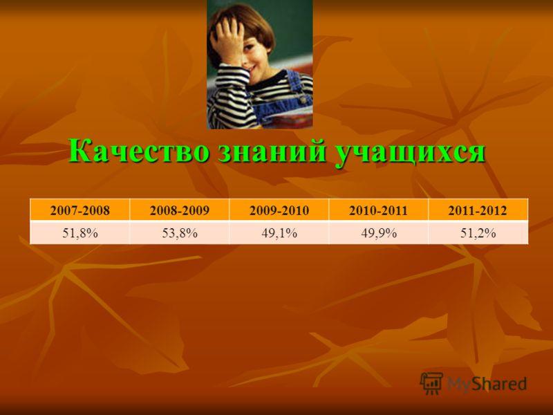 Качество знаний учащихся 2007-20082008-20092009-20102010-20112011-2012 51,8%53,8%49,1%49,9%51,2%