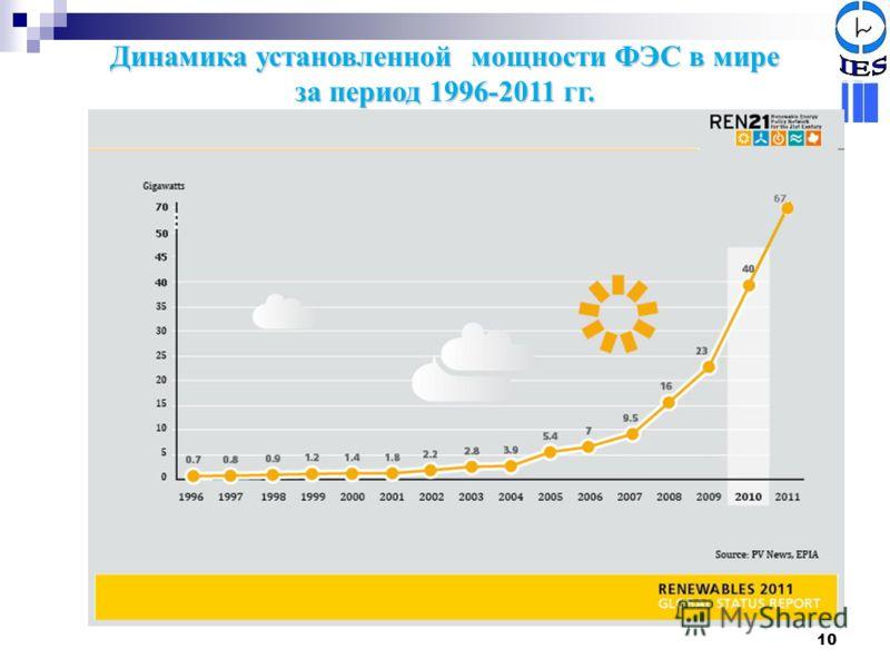 10 Динамика установленной мощности ФЭС в мире за период 1996-2011 гг.