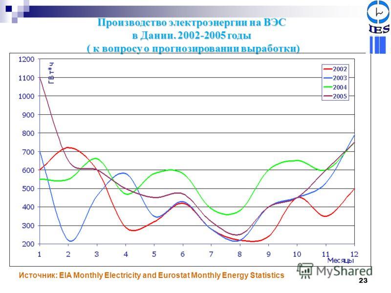 23 Производство электроэнергии на ВЭС в Дании. 2002-2005 годы ( к вопросу о прогнозировании выработки) Источник: EIA Monthly Electricity and Eurostat Monthly Energy Statistics 27