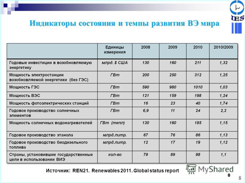 8 8 Источник: REN21. Renewables 2011. Global status report Индикаторы состояния и темпы развития ВЭ мира