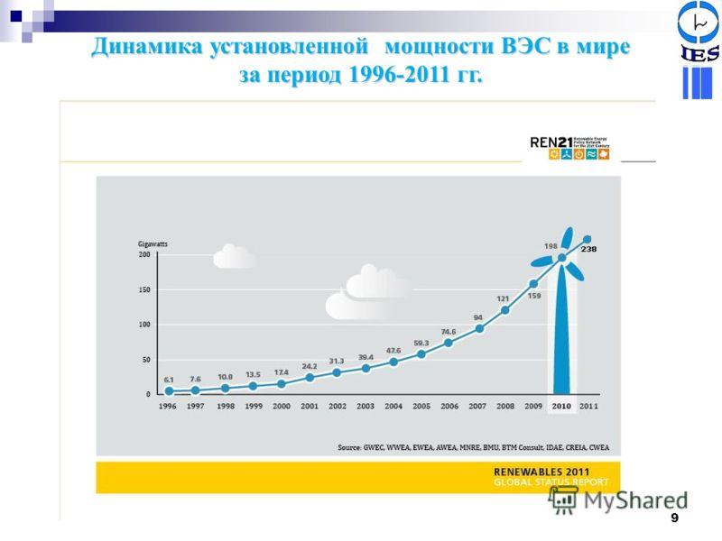 9 Динамика установленной мощности ВЭС в мире за период 1996-2011 гг.