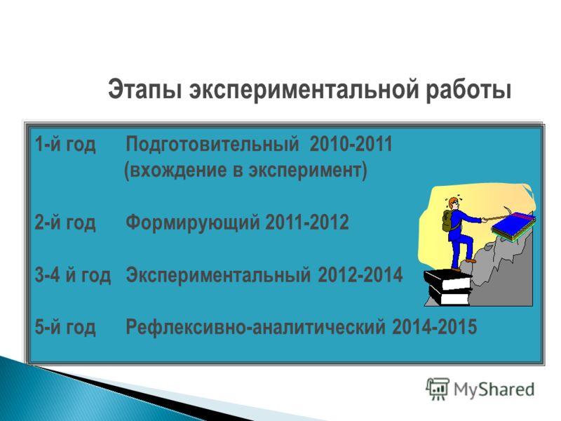 Этапы экспериментальной работы 1-й год Подготовительный 2010-2011 (вхождение в эксперимент) 2-й год Формирующий 2011-2012 3-4 й год Экспериментальный 2012-2014 5-й год Рефлексивно-аналитический 2014-2015