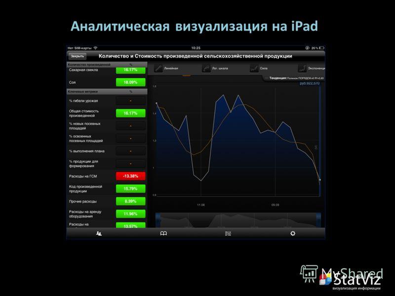 Аналитическая визуализация на iPad