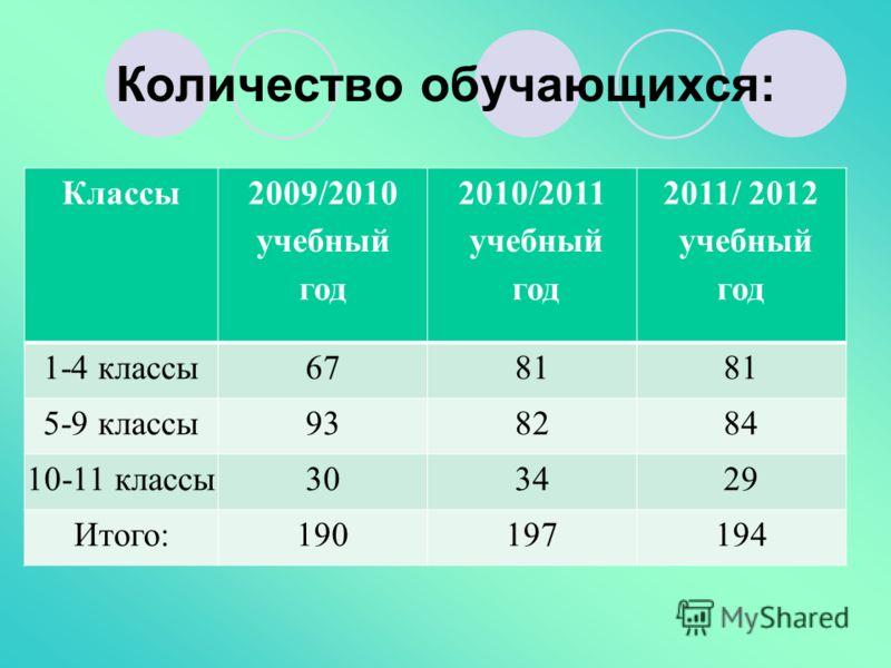 Количество обучающихся: Классы 2009/2010 учебный год 2010/2011 учебный год 2011/ 2012 учебный год 1-4 классы6781 5-9 классы938284 10-11 классы303429 Итого:190197194