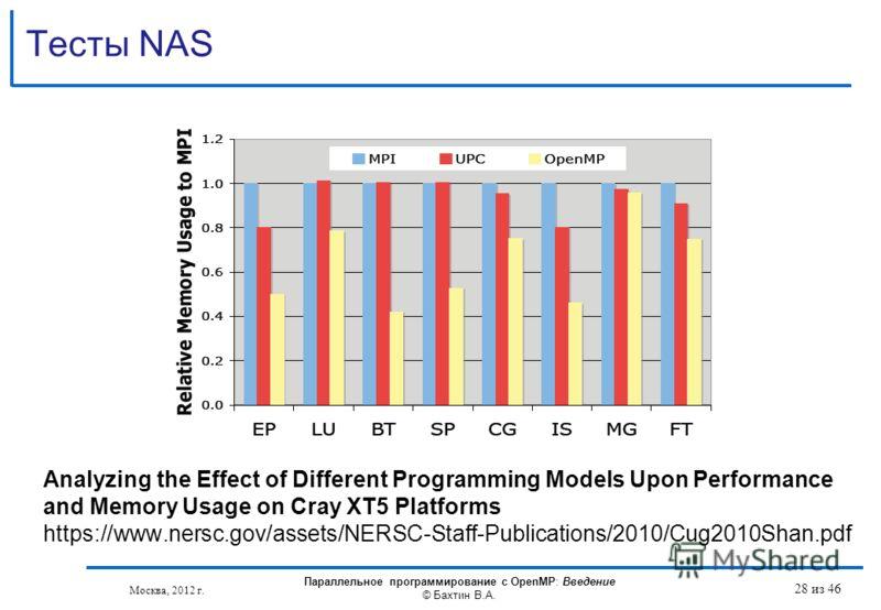 Тесты NAS Москва, 2012 г. Параллельное программирование с OpenMP: Введение © Бахтин В.А. 28 из 46 Analyzing the Effect of Different Programming Models Upon Performance and Memory Usage on Cray XT5 Platforms https://www.nersc.gov/assets/NERSC-Staff-Pu