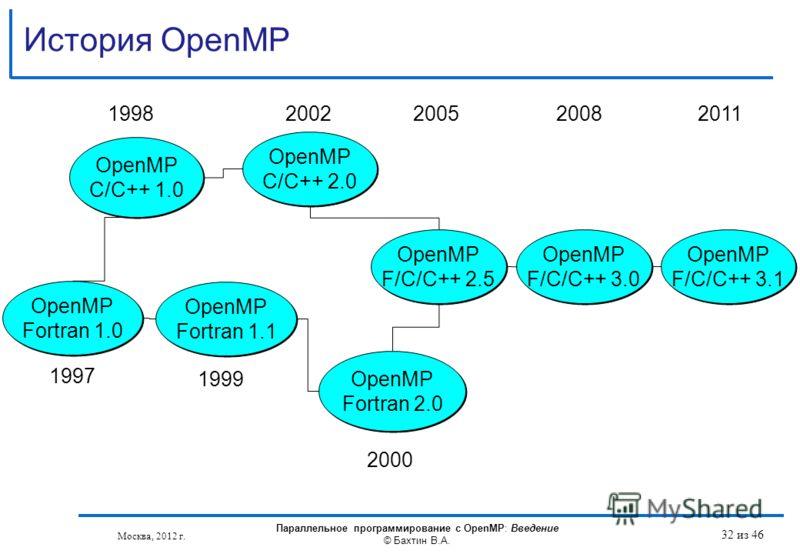 История OpenMP Москва, 2012 г. Параллельное программирование с OpenMP: Введение © Бахтин В.А. 32 из 46 OpenMP Fortran 1.1 OpenMP C/C++ 1.0 OpenMP Fortran 2.0 OpenMP Fortran 2.0 OpenMP C/C++ 2.0 OpenMP C/C++ 2.0 1998 2000 1999 2002 OpenMP Fortran 1.0
