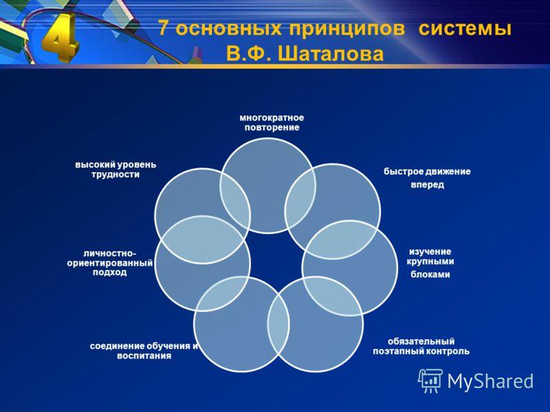 7 основных принципов системы В.Ф. Шаталова многократное повторение быстрое движение вперед изучение крупными блоками обязательный поэтапный контроль соединение обучения и воспитания личностно- ориентированный подход высокий уровень трудности