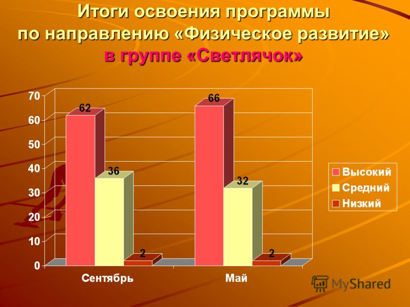 Итоги освоения программы по направлению «Физическое развитие» в группе «Светлячок»