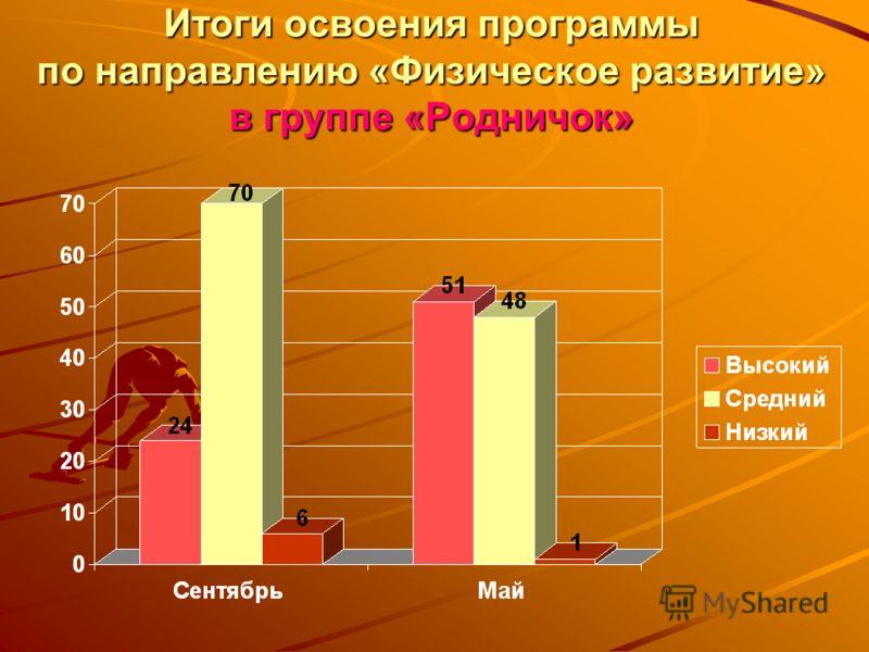 Итоги освоения программы по направлению «Физическое развитие» в группе «Родничок»