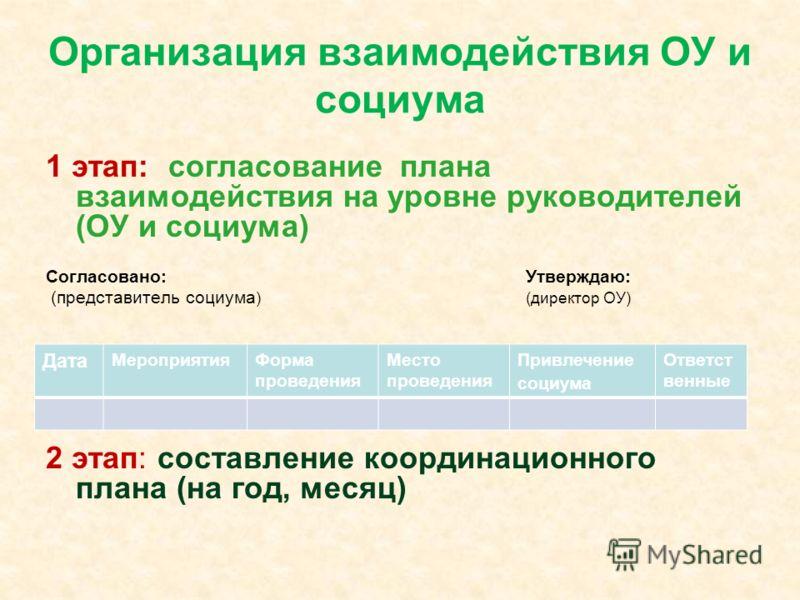 Организация взаимодействия ОУ и социума 1 этап: согласование плана взаимодействия на уровне руководителей (ОУ и социума) Согласовано:Утверждаю: (представитель социума )(директор ОУ) 2 этап: составление координационного плана (на год, месяц) Дата Меро