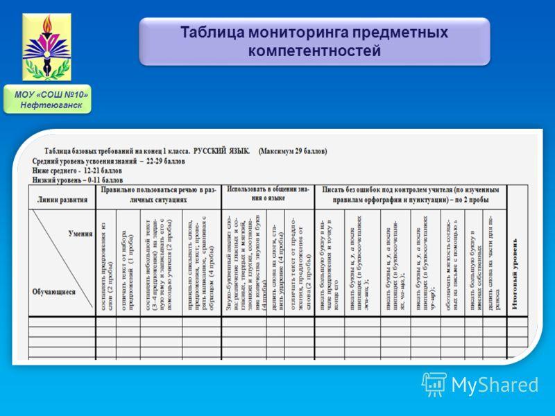 Таблица мониторинга предметных компетентностей МОУ «СОШ 10» Нефтеюганск