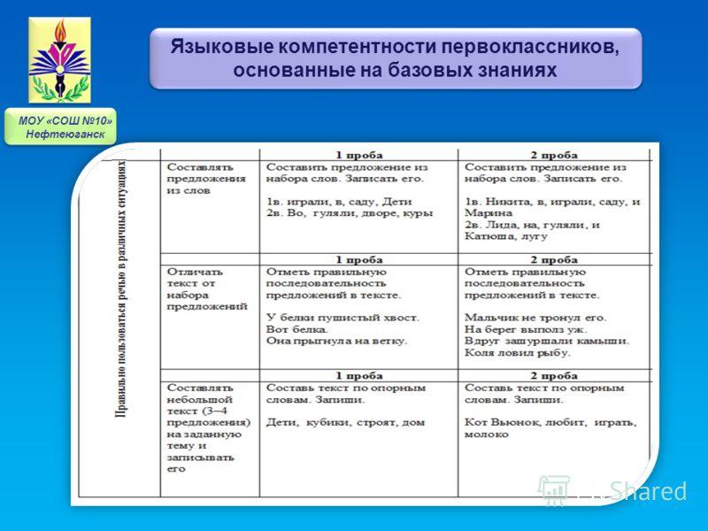 Языковые компетентности первоклассников, основанные на базовых знаниях МОУ «СОШ 10» Нефтеюганск