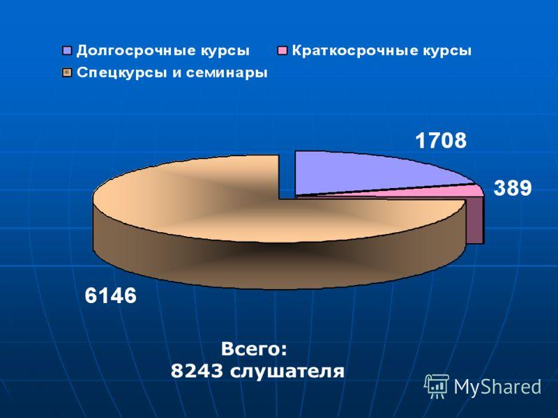Всего: 8243 слушателя