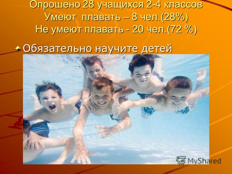 Опрошено 28 учащихся 2-4 классов Умеют плавать – 8 чел.(28%) Не умеют плавать - 20 чел.(72 %) Обязательно научите детей плавать!