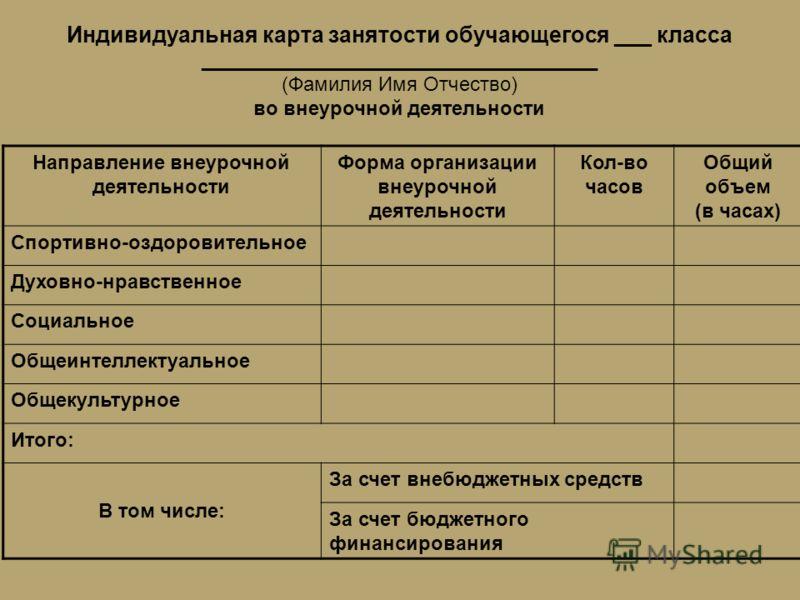 Индивидуальная карта занятости обучающегося ___ класса ____________________________________ (Фамилия Имя Отчество) во внеурочной деятельности Направление внеурочной деятельности Форма организации внеурочной деятельности Кол-во часов Общий объем (в ча