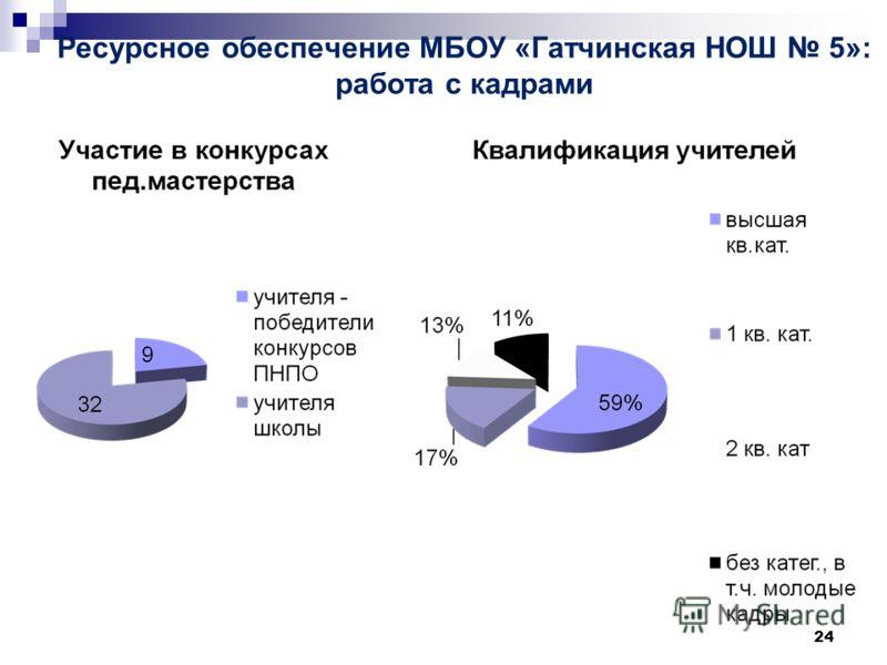 Ресурсное обеспечение МБОУ «Гатчинская НОШ 5»: работа с кадрами 24