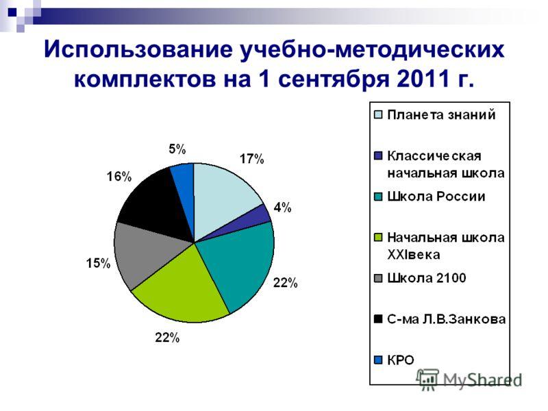 Использование учебно-методических комплектов на 1 сентября 2011 г.