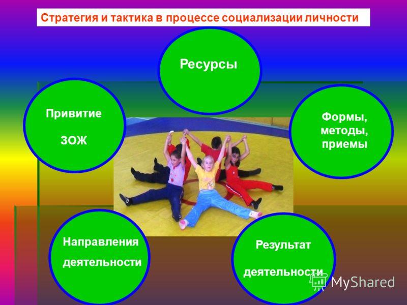 Ресурсы Стратегия и тактика в процессе социализации личности Ресурсы Результат деятельности Формы, методы, приемы Привитие ЗОЖ Направления деятельности
