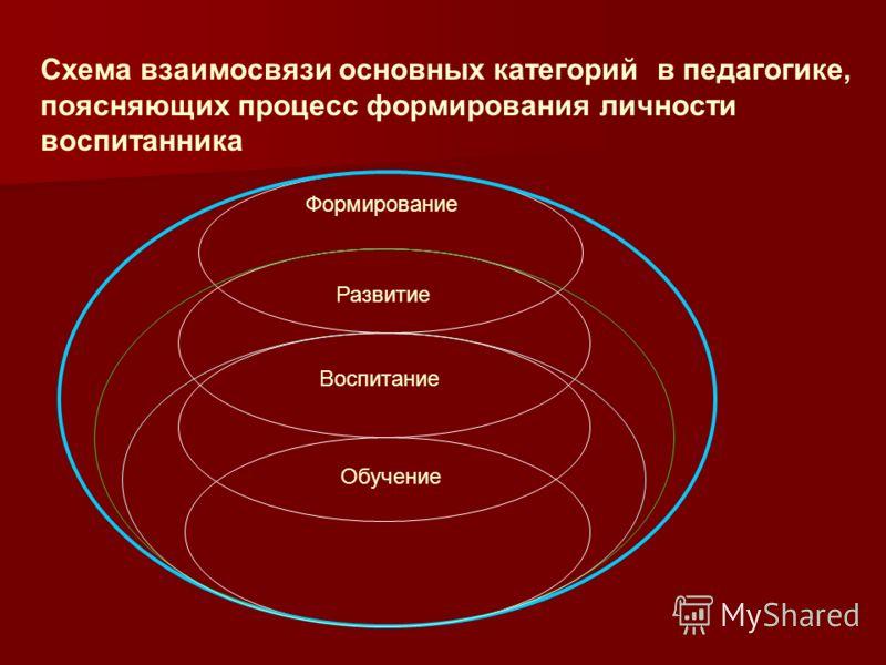Обучение Формирование Воспитание Развитие Схема взаимосвязи основных категорий в педагогике, поясняющих процесс формирования личности воспитанника