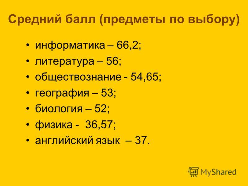Средний балл (предметы по выбору) информатика – 66,2; литература – 56; обществознание - 54,65; география – 53; биология – 52; физика - 36,57; английский язык – 37.