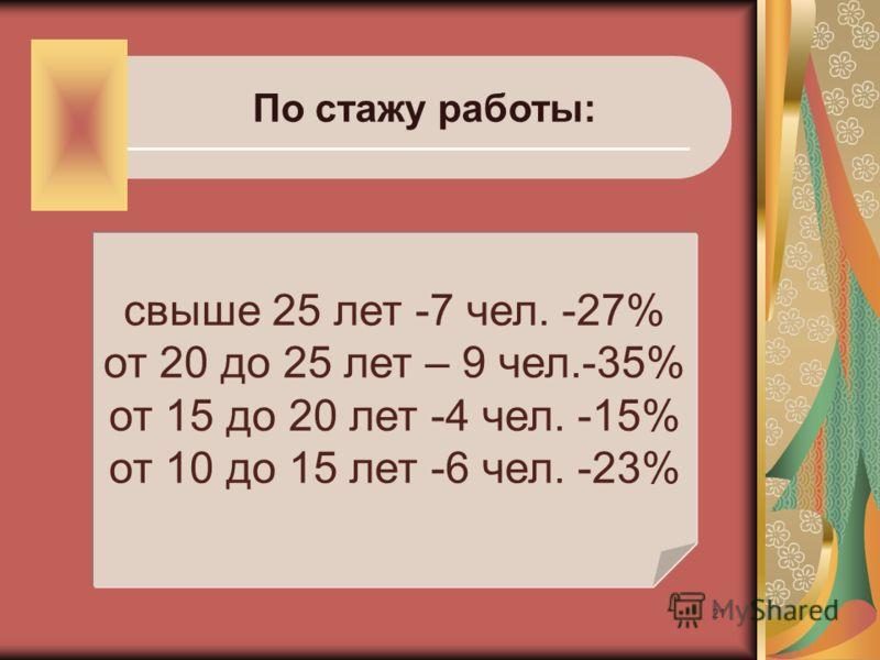 21 По стажу работы: свыше 25 лет -7 чел. -27% от 20 до 25 лет – 9 чел.-35% от 15 до 20 лет -4 чел. -15% от 10 до 15 лет -6 чел. -23%