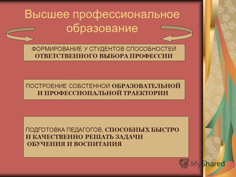 4 Высшее профессиональное образование ФОРМИРОВАНИЕ У СТУДЕНТОВ СПОСОБНОСТЕЙ ОТВЕТСТВЕННОГО ВЫБОРА ПРОФЕССИИ ПОСТРОЕНИЕ СОБСТЕННОЙ ОБРАЗОВАТЕЛЬНОЙ И ПРОФЕССИОНАЛЬНОЙ ТРАЕКТОРИИ ПОДГОТОВКА ПЕДАГОГОВ, СПОСОБНЫХ БЫСТРО И КАЧЕСТВЕННО РЕШАТЬ ЗАДАЧИ ОБУЧЕНИ