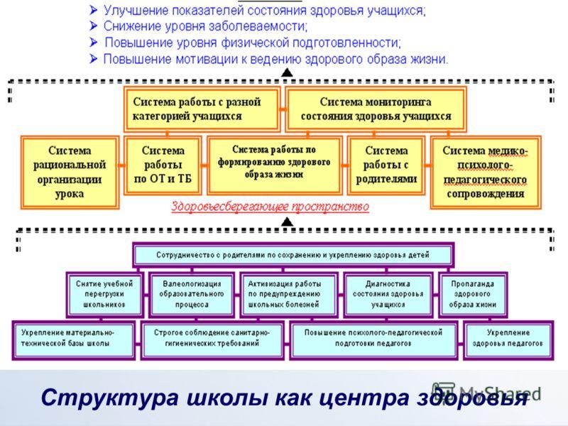 Структура школы как центра здоровья