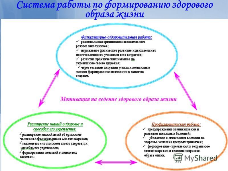 Система работы по формированию здорового образа жизни