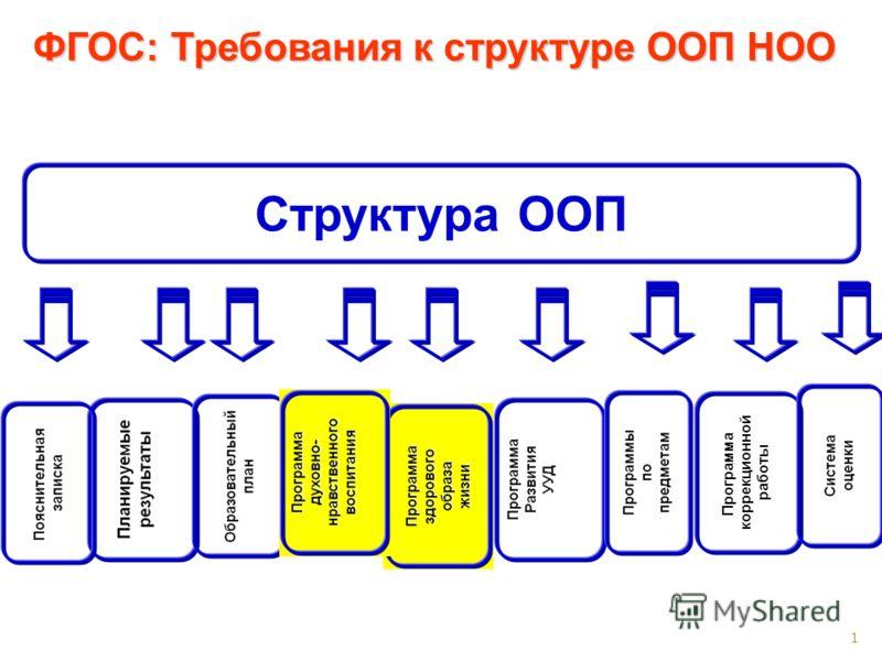 1 ФГОС: Требования к структуре ООП НОО Структура ООП Программакоррекционнойработы