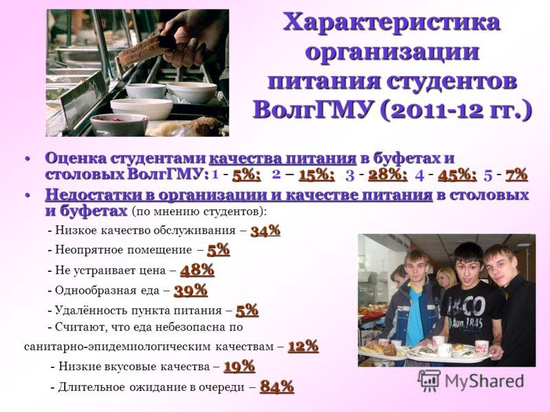 Характеристика организации питания студентов ВолгГМУ (2011-12 гг.) Оценка студентами качества питания в буфетах и столовых ВолгГМУ:5%;15%;28%;45%;7%Оценка студентами качества питания в буфетах и столовых ВолгГМУ: 1 - 5%; 2 – 15%; 3 - 28%; 4 - 45%; 5