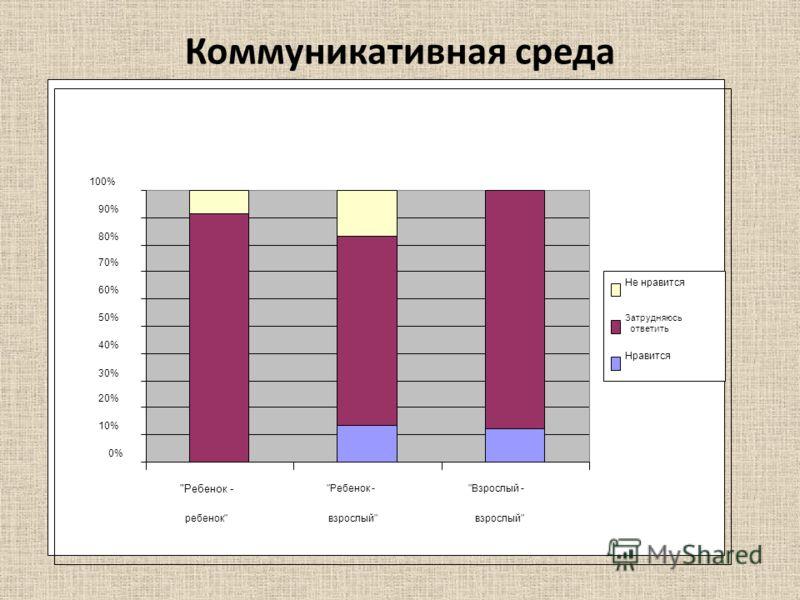 Коммуникативная среда 0% 10% 20% 30% 40% 50% 60% 70% 80% 90% 100% Ребенок - ребенок Ребенок - взрослый Взрослый - взрослый Не нравится Затрудняюсь ответить Нравится