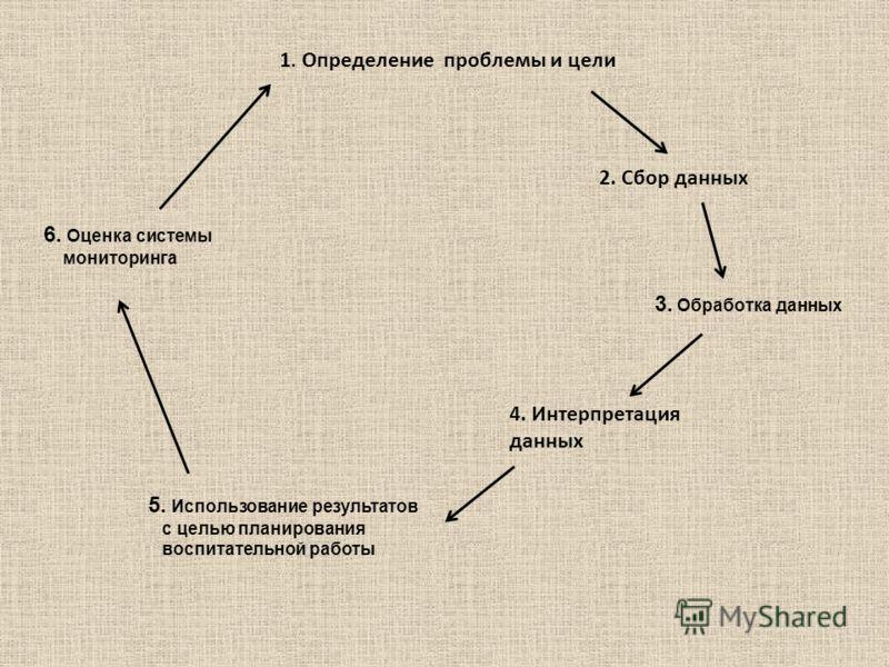 1. Определение проблемы и цели 2. Сбор данных 3. Обработка данных 4. Интерпретация данных 5. Использование результатов с целью планирования воспитательной работы 6. Оценка системы мониторинга