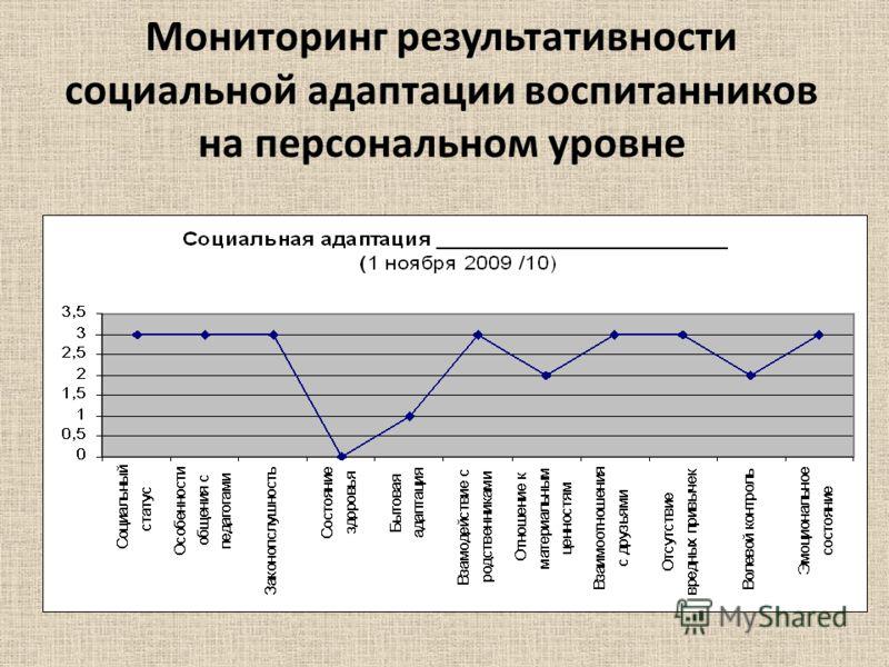 Мониторинг результативности социальной адаптации воспитанников на персональном уровне