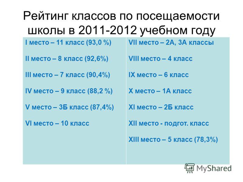 Рейтинг классов по посещаемости школы в 2011-2012 учебном году I место – 11 класс (93,0 %) II место – 8 класс (92,6%) III место – 7 класс (90,4%) IV место – 9 класс (88,2 %) V место – 3Б класс (87,4%) VI место – 10 класс VII место – 2А, 3А классы VII
