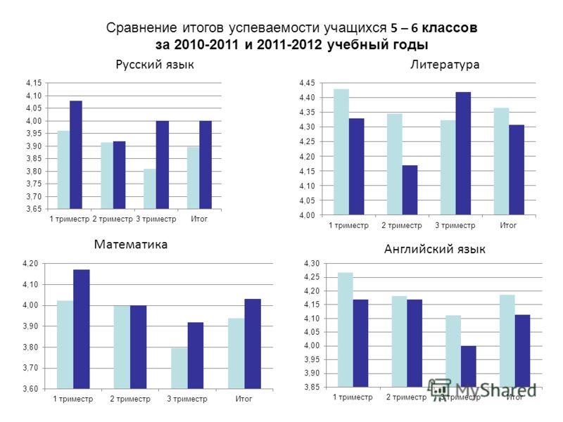 Русский языкЛитература Математика Английский язык Сравнение итогов успеваемости учащихся 5 – 6 классов за 2010-2011 и 2011-2012 учебный годы