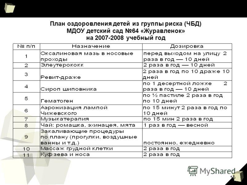 15 План оздоровления детей из группы риска (ЧБД) МДОУ детский сад 64 «Журавленок» на 2007-2008 учебный год
