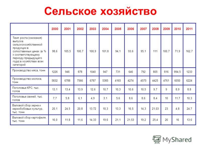 Сельское хозяйство 200020012002200320042005200620072008200920102011 Темп роста (снижения) выпуска сельскохозяйственной продукции в сопоставимых ценах (в % к соответствующему периоду предыдущего года) в хозяйствах всех категорий 98,6105,5100,7100,9101