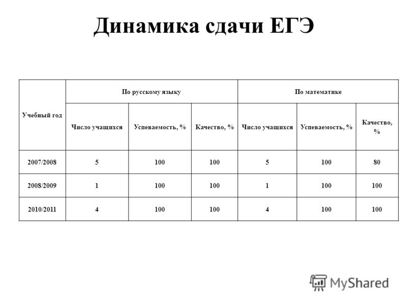Динамика сдачи ЕГЭ Учебный год По русскому языкуПо математике Число учащихсяУспеваемость, %Качество, %Число учащихсяУспеваемость, % Качество, % 2007/20085100 5 80 2008/20091100 1 2010/20114100 4