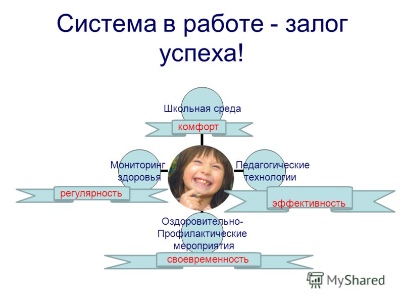 Система в работе - залог успеха! комфорт эффективность регулярность своевременность
