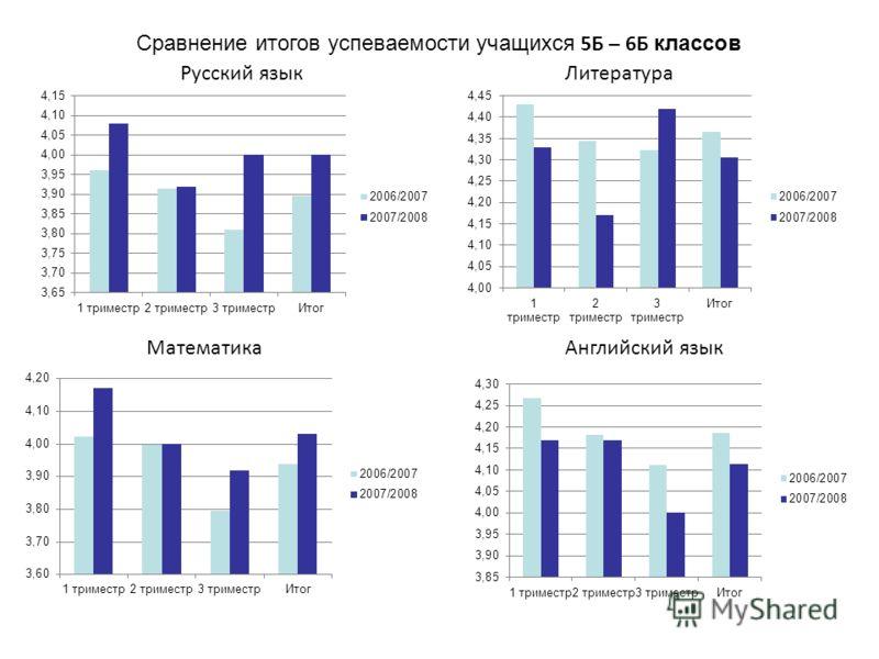 Русский языкЛитература МатематикаАнглийский язык Сравнение итогов успеваемости учащихся 5Б – 6Б классов