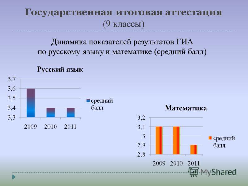Государственная итоговая аттестация (9 классы) Динамика показателей результатов ГИА по русскому языку и математике (средний балл)