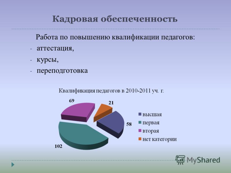 Кадровая обеспеченность Работа по повышению квалификации педагогов: - аттестация, - курсы, - переподготовка