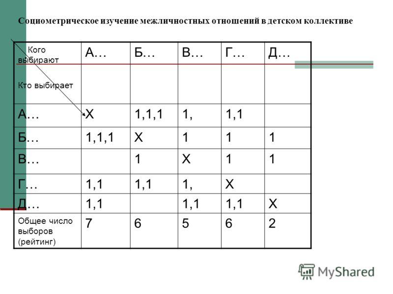 Социометрическое изучение межличностных отношений в детском коллективе. Кого выбирают Кто выбирает А…Б…В…Г…Д… А…Х1,1,11,1,1 Б…1,1,1Х111 В…1Х11 Г…1,1 1,Х Д…1,1 Х Общее число выборов (рейтинг) 76562