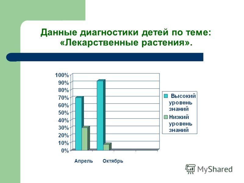 Данные диагностики детей по теме: «Лекарственные растения». АпрельОктябрь