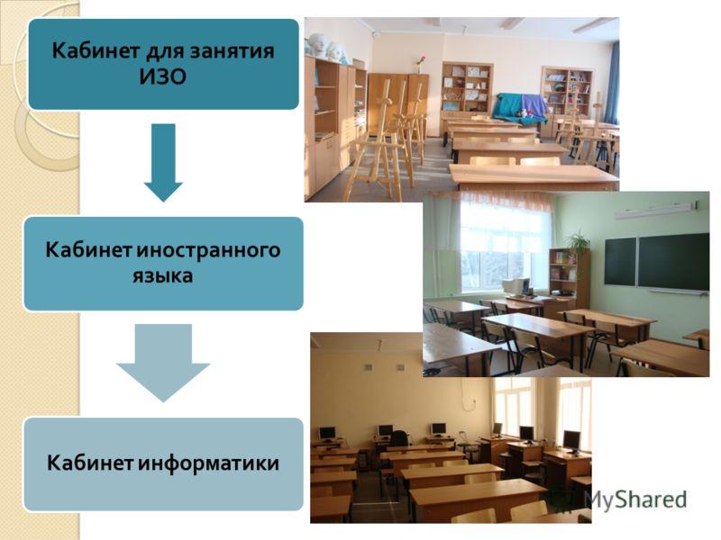 Кабинет для занятия ИЗО Кабинет иностранного языка Кабинет информатики
